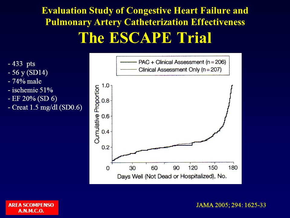 Evaluation Study of Congestive Heart Failure and Pulmonary Artery Catheterization Effectiveness The ESCAPE Trial - 433 pts - 56 y (SD14) - 74% male -