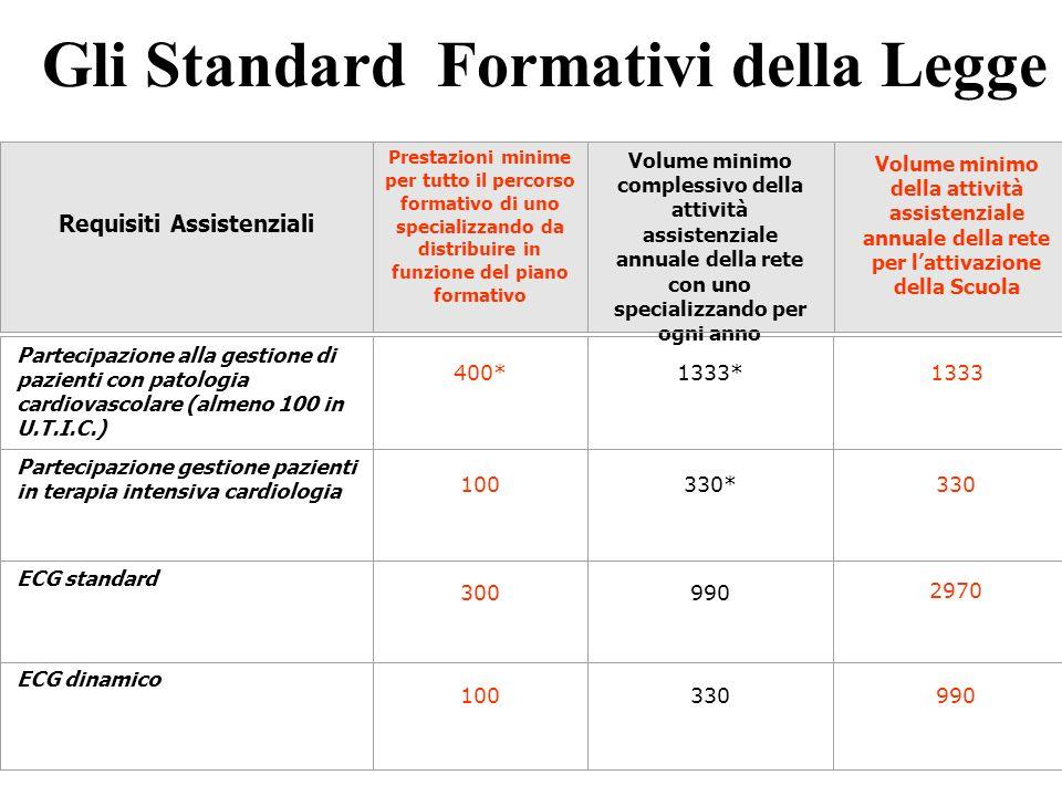 Gli Standard Formativi della Legge Partecipazione alla gestione di pazienti con patologia cardiovascolare (almeno 100 in U.T.I.C.) 400*1333*1333 Parte