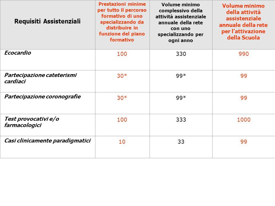 Ecocardio 100330990 Partecipazione cateterismi cardiaci 30*99*99 Partecipazione coronografie 30*99*99 Test provocativi e/o farmacologici 100333 1000 C