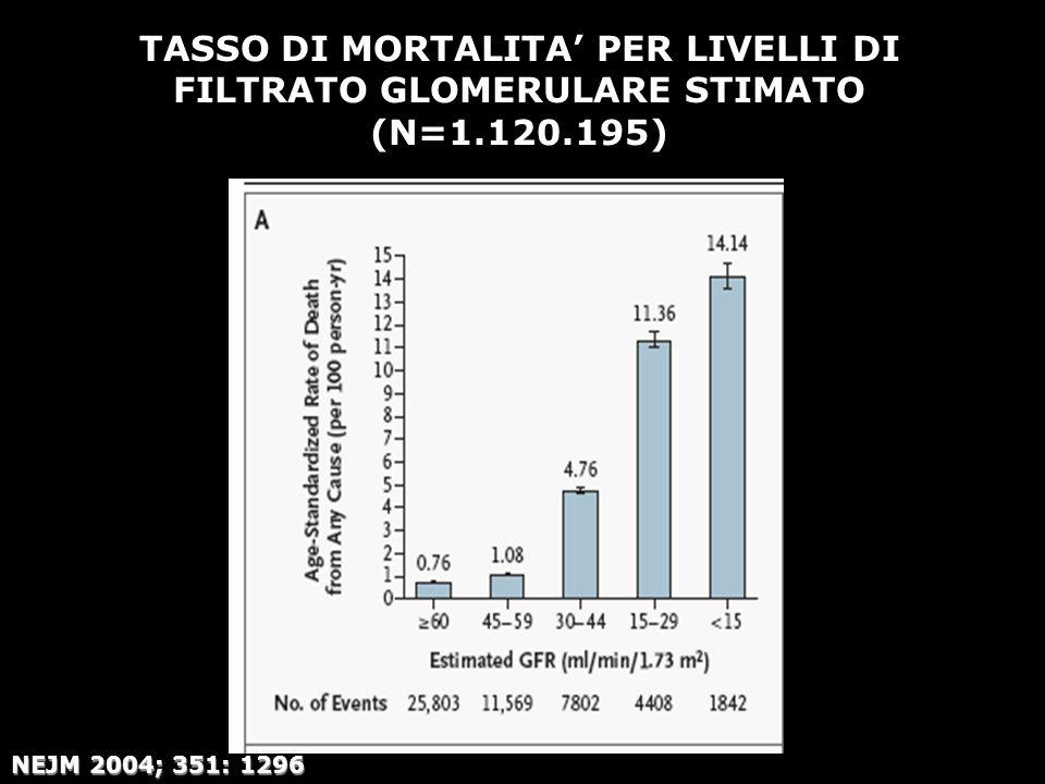 TASSO DI MORTALITA PER LIVELLI DI FILTRATO GLOMERULARE STIMATO (N=1.120.195) NEJM 2004; 351: 1296