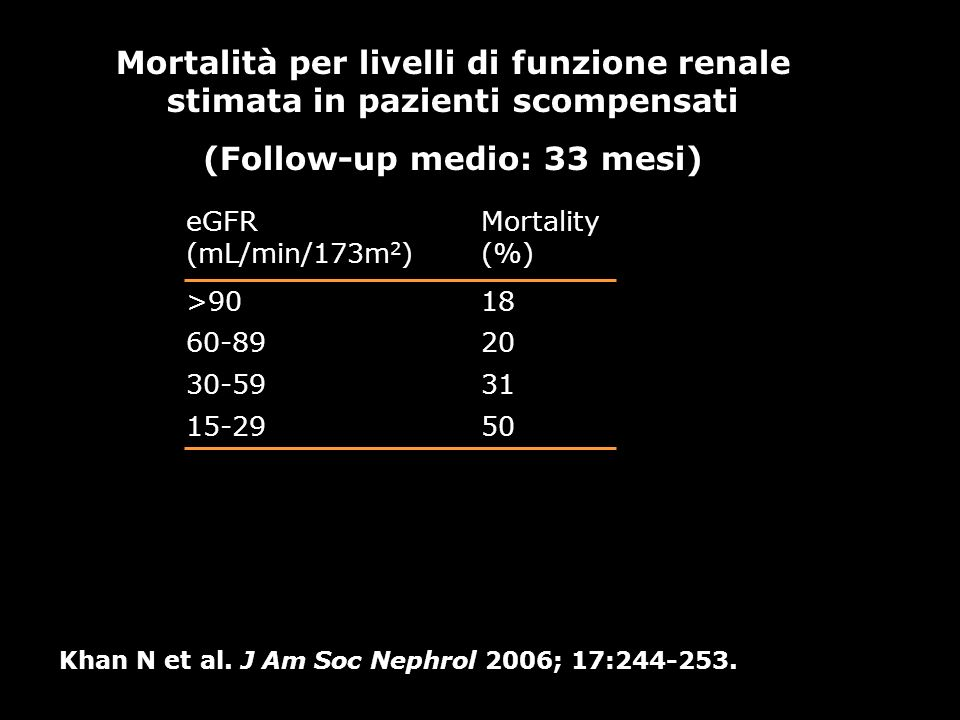 Mortalità per livelli di funzione renale stimata in pazienti scompensati (Follow-up medio: 33 mesi) Khan N et al. J Am Soc Nephrol 2006; 17:244-253. e
