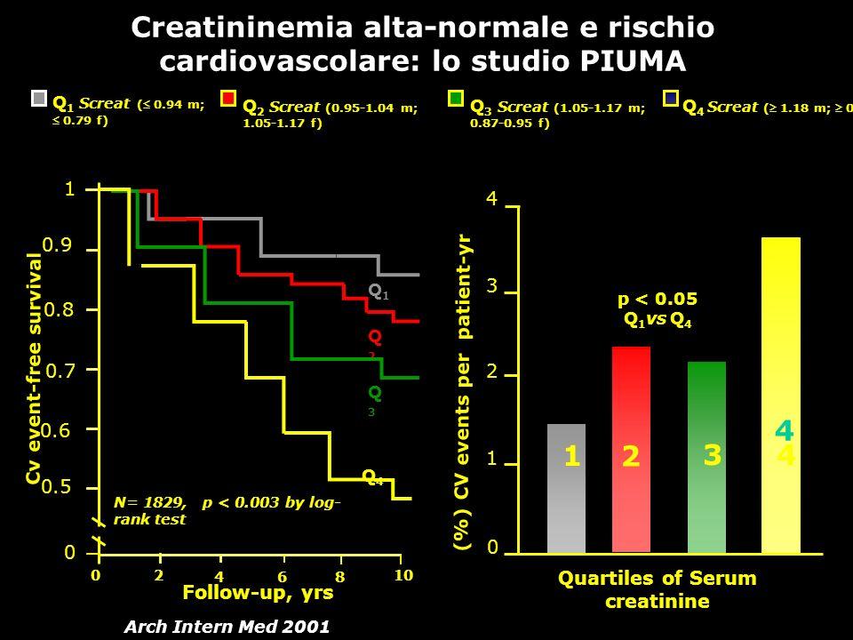 Creatininemia alta-normale e rischio cardiovascolare: lo studio PIUMA Follow-up, yrs Arch Intern Med 2001 Q 1 Screat ( 0.94 m; 0.79 f) Q 2 Screat (0.9