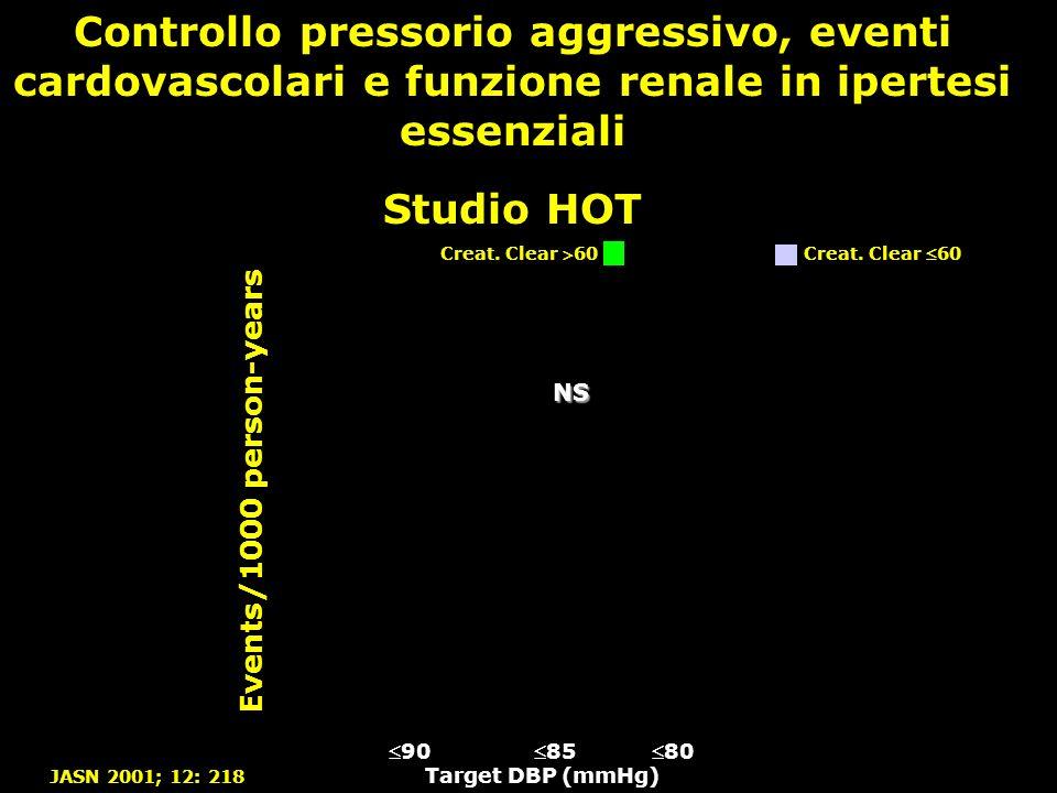 Creat. Clear 60 Controllo pressorio aggressivo, eventi cardovascolari e funzione renale in ipertesi essenziali Studio HOT Events/1000 person-years JAS