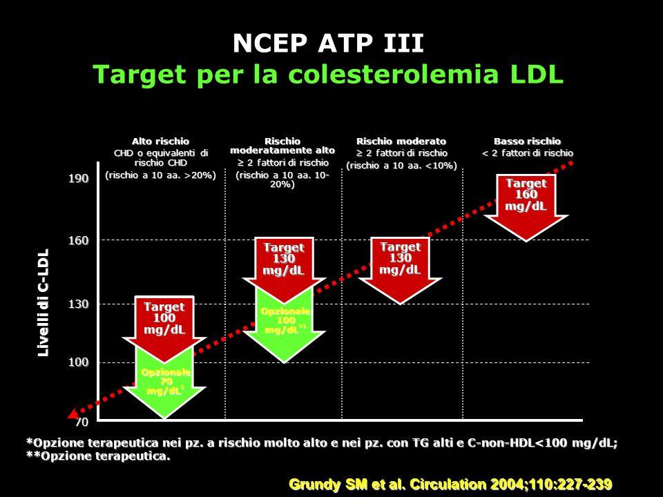 NCEP ATP III Target per la colesterolemia LDL Grundy SM et al. Circulation 2004;110:227-239 Alto rischio CHD o equivalenti di rischio CHD (rischio a 1
