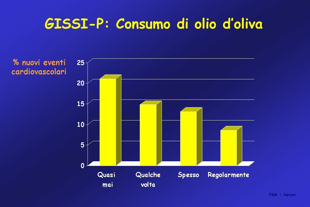 GISSI-P: Consumo di olio doliva % nuovi eventi cardiovascolari FSM - Veruno