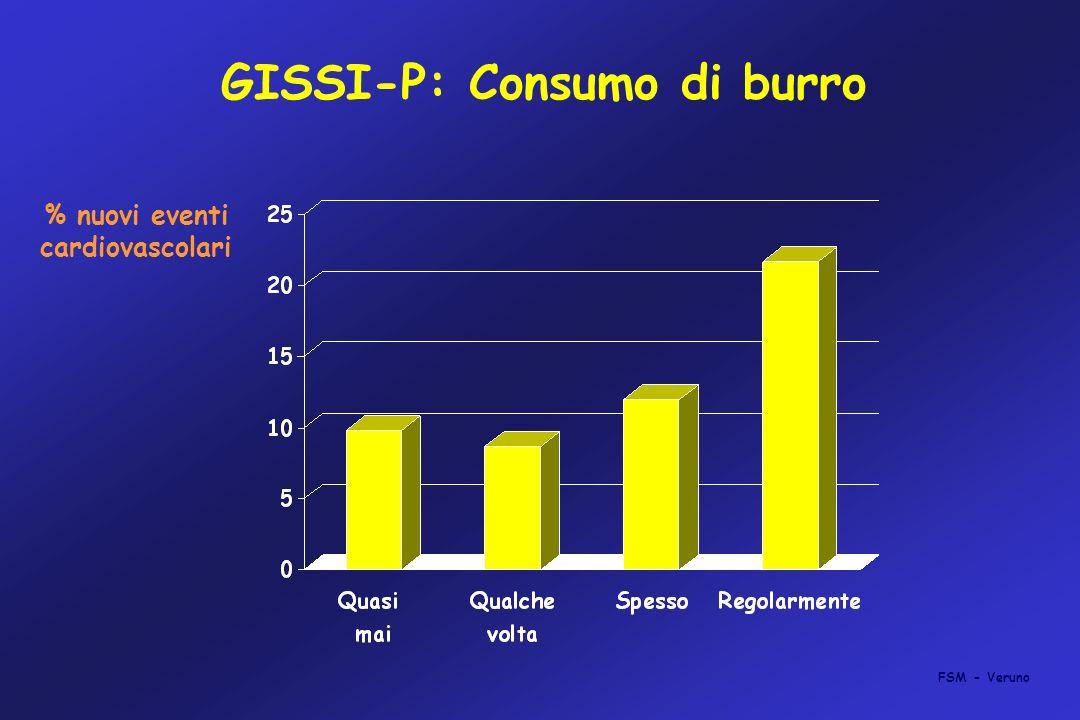 GISSI-P: Consumo di burro % nuovi eventi cardiovascolari FSM - Veruno
