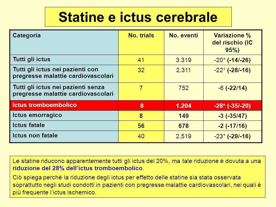 Statine e ictus cerebrale CategoriaNo. trialsNo. eventiVariazione % del rischio (IC 95%) Tutti gli ictus 413.319-20* (-14/-26) Tutti gli ictus nei paz