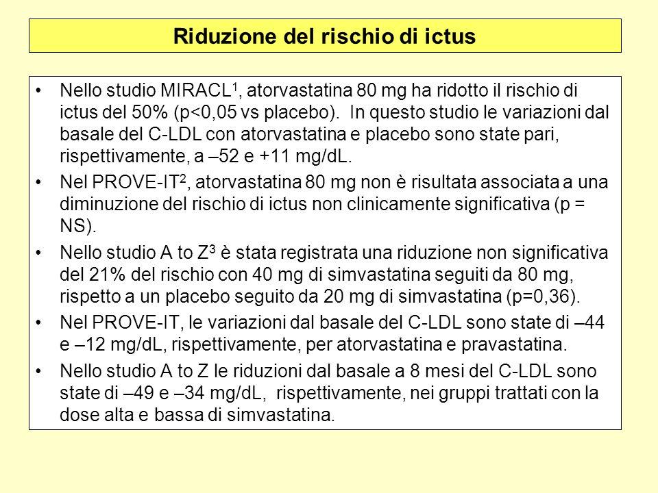 Riduzione del rischio di ictus Nello studio MIRACL 1, atorvastatina 80 mg ha ridotto il rischio di ictus del 50% (p<0,05 vs placebo). In questo studio