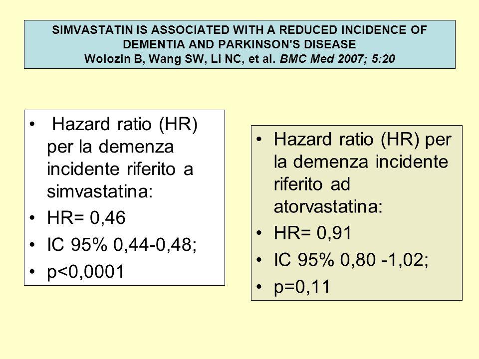 Hazard ratio (HR) per la demenza incidente riferito a simvastatina: HR= 0,46 IC 95% 0,44-0,48; p<0,0001 Hazard ratio (HR) per la demenza incidente rif