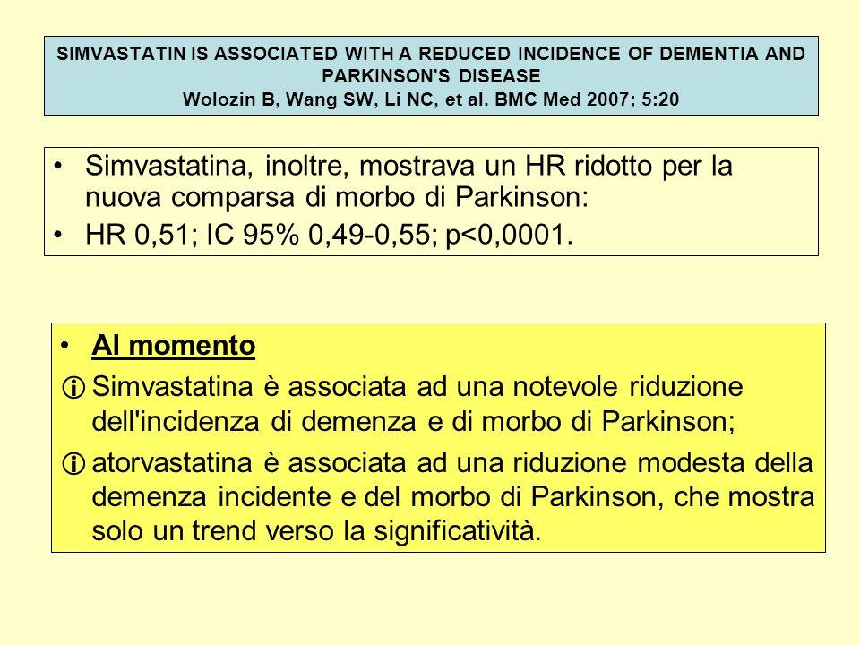 Simvastatina, inoltre, mostrava un HR ridotto per la nuova comparsa di morbo di Parkinson: HR 0,51; IC 95% 0,49-0,55; p<0,0001. Al momento Simvastatin