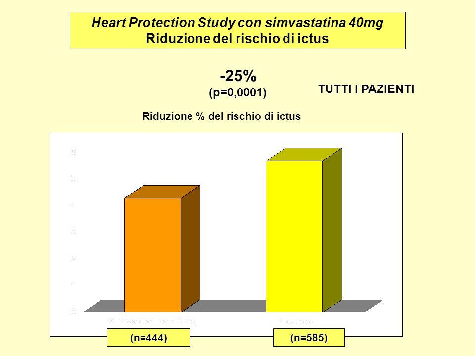 Heart Protection Study con simvastatina 40mg Riduzione del rischio di ictus -25%(p=0,0001) Riduzione % del rischio di ictus TUTTI I PAZIENTI (n=444)(n