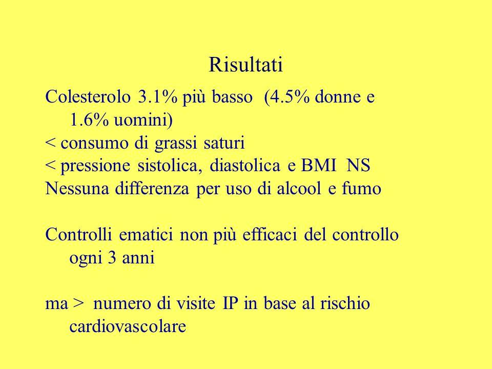 Risultati Colesterolo 3.1% più basso (4.5% donne e 1.6% uomini) < consumo di grassi saturi < pressione sistolica, diastolica e BMI NS Nessuna differenza per uso di alcool e fumo Controlli ematici non più efficaci del controllo ogni 3 anni ma > numero di visite IP in base al rischio cardiovascolare