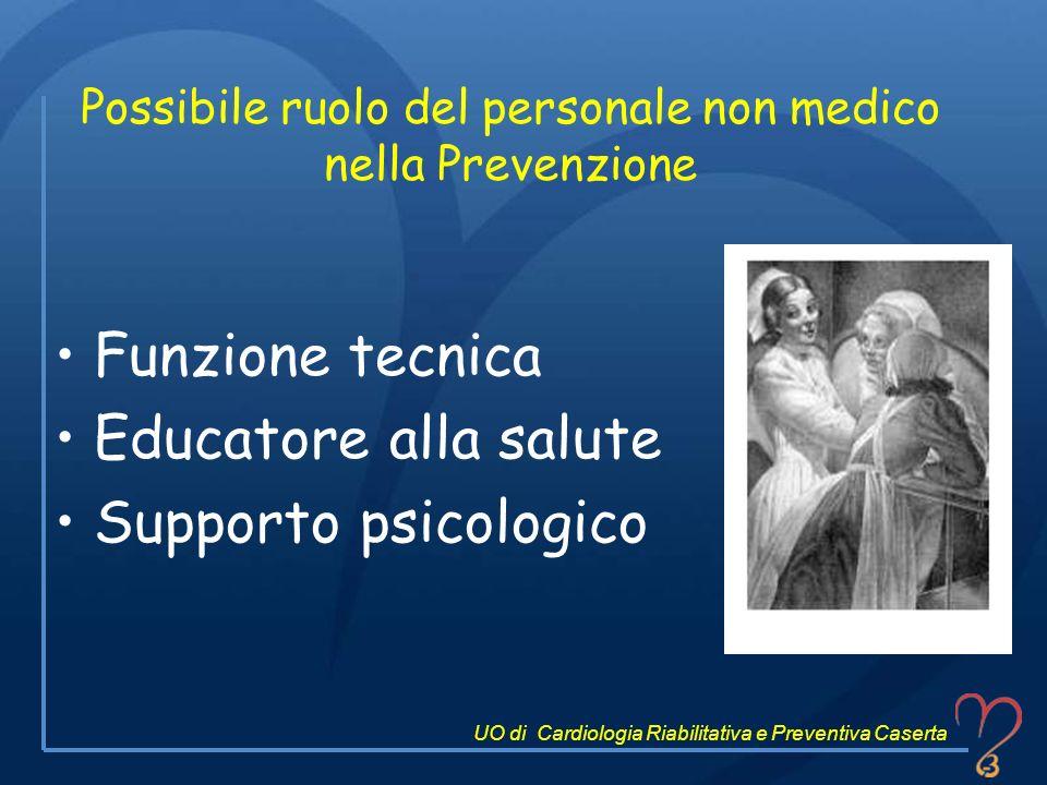 Possibile ruolo del personale non medico nella Prevenzione Funzione tecnica Educatore alla salute Supporto psicologico UO di Cardiologia Riabilitativa