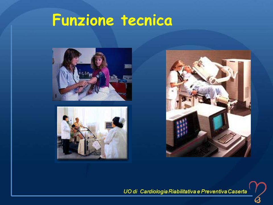 Funzione tecnica UO di Cardiologia Riabilitativa e Preventiva Caserta