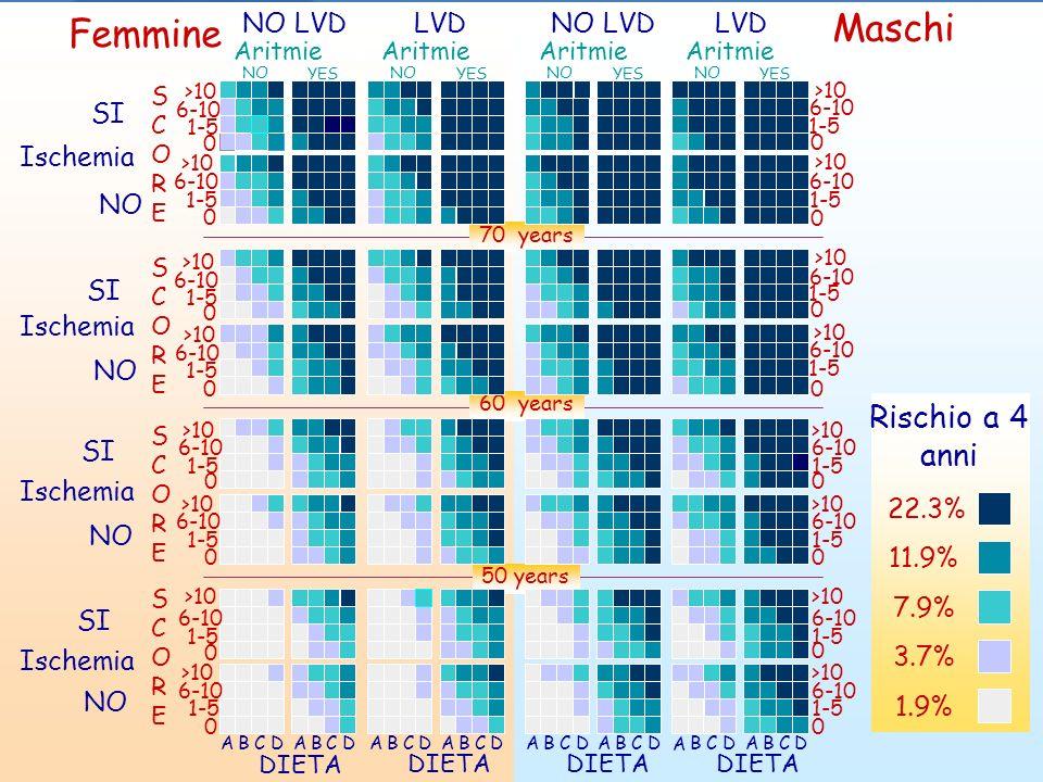 Funzione tecnica carta del rischio coronarico 70 years 60 years 50 years Femmine Maschi Arrhythmia NO YES NO LVDLVD A BCD 0 1-5 6-10 >10 0 1-5 6-10 >1