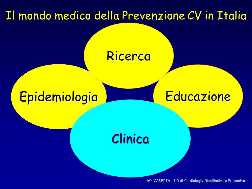 Epidemiologia Educazione Clinica Ricerca Il mondo medico della Prevenzione CV in Italia AOCASERTA - UO di Cardiologia Riabilitativa e Preventiva AO CA
