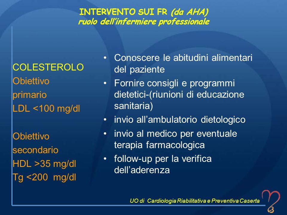 INTERVENTO SUI FR (da AHA) ruolo dellinfermiere professionale COLESTEROLO Obiettivo primario LDL <100 mg/dl Obiettivo secondario HDL >35 mg/dl Tg <200