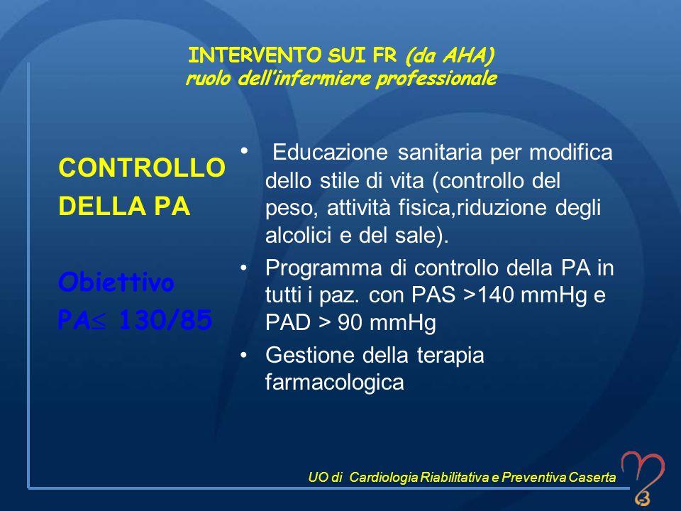 INTERVENTO SUI FR (da AHA) ruolo dellinfermiere professionale CONTROLLO DELLA PA Obiettivo PA 130/85 Educazione sanitaria per modifica dello stile di