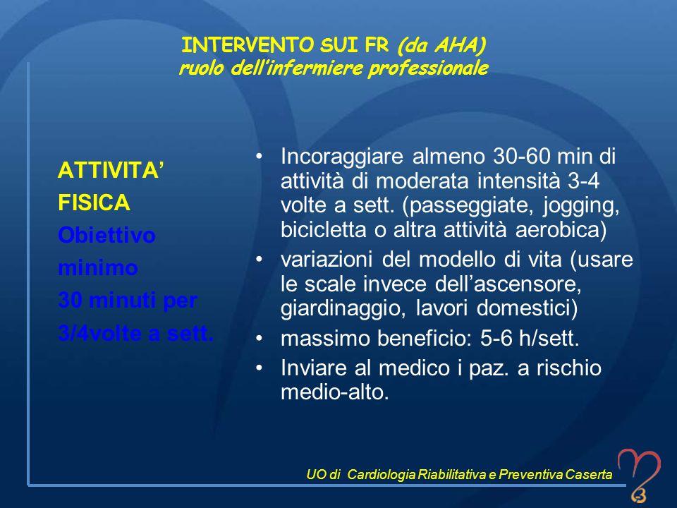 INTERVENTO SUI FR (da AHA) ruolo dellinfermiere professionale ATTIVITA FISICA Obiettivo minimo 30 minuti per 3/4volte a sett. Incoraggiare almeno 30-6