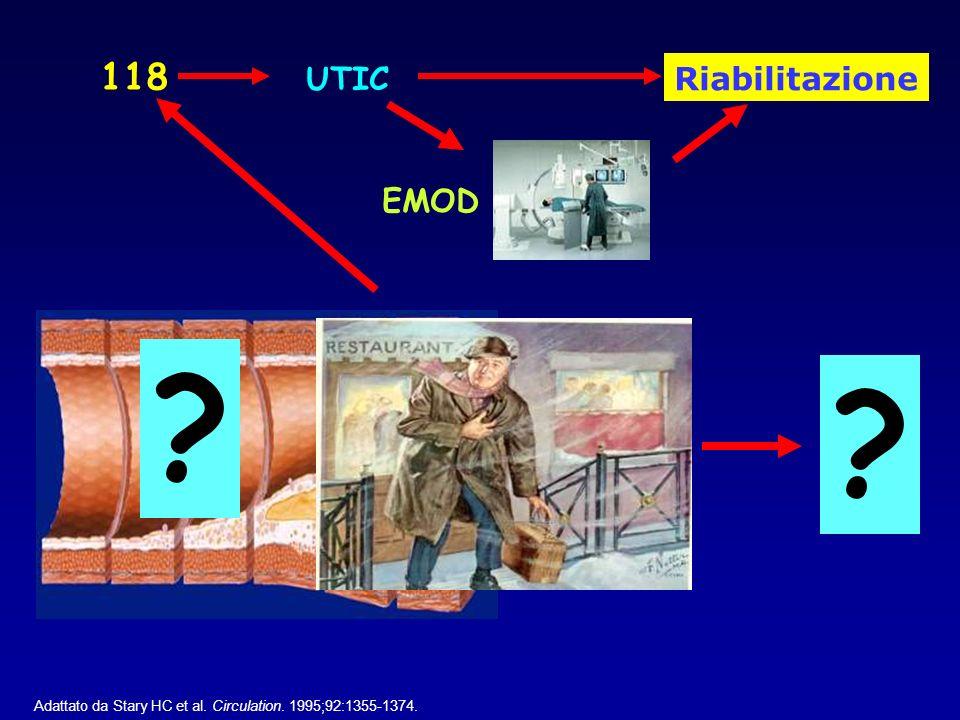 Adattato da Stary HC et al. Circulation. 1995;92:1355-1374. 118 UTIC EMOD ? ? Riabilitazione