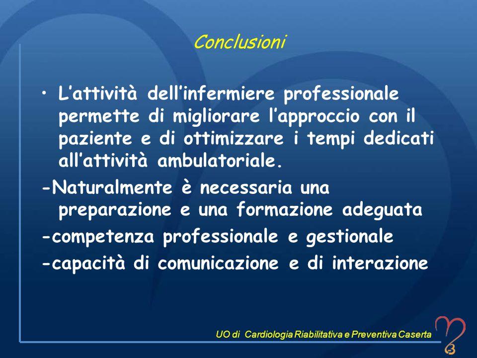 Conclusioni Lattività dellinfermiere professionale permette di migliorare lapproccio con il paziente e di ottimizzare i tempi dedicati allattività amb