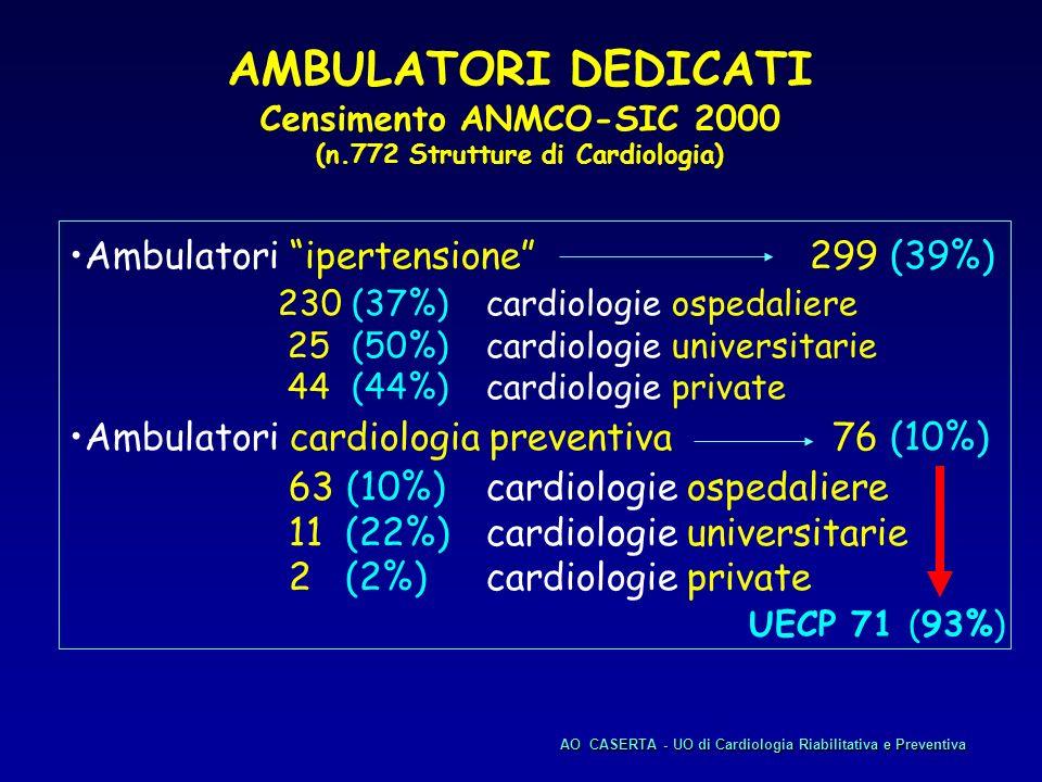 Ambulatori ipertensione 299 (39%) 230 (37%)cardiologie ospedaliere 25 (50%) cardiologie universitarie 44 (44%) cardiologie private Ambulatori cardiolo