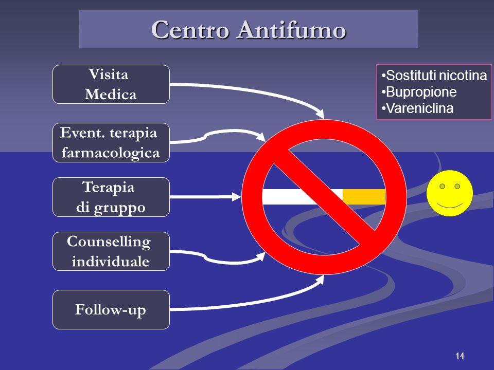 14 Centro Antifumo Visita Medica Event. terapia farmacologica Terapia di gruppo Counselling individuale Follow-up Sostituti nicotina Bupropione Vareni