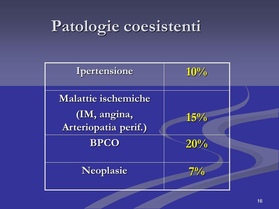 16 Patologie coesistenti Ipertensione10% Malattie ischemiche (IM, angina, Arteriopatia perif.) 15% BPCO20% Neoplasie7%