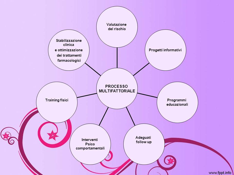 Stabilizzazione clinica e ottimizzazione dei trattamenti farmacologici Training fisici Interventi Psico comportamentali Adeguati follow up Programmi e