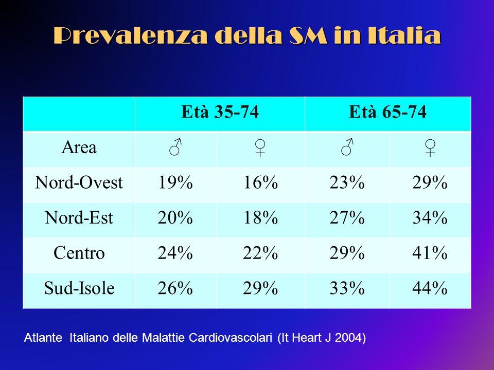 Prevalenza della SM in Italia Età 35-74Età 65-74 Area Nord-Ovest19%16%23%29% Nord-Est20%18%27%34% Centro24%22%29%41% Sud-Isole26%29%33%44% Atlante Ita