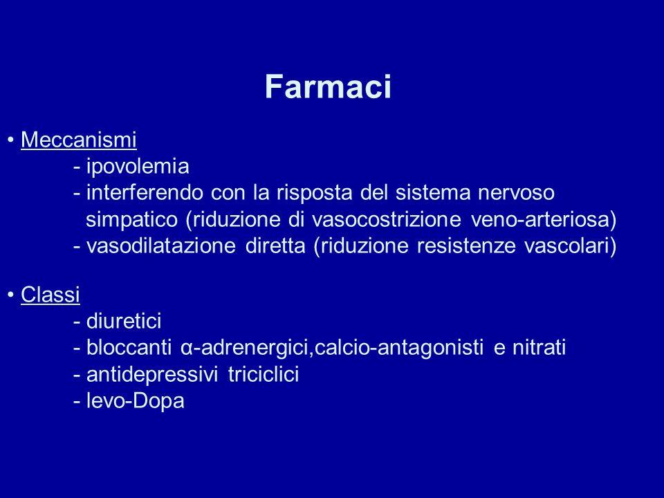 Farmaci Meccanismi - ipovolemia - interferendo con la risposta del sistema nervoso simpatico (riduzione di vasocostrizione veno-arteriosa) - vasodilat