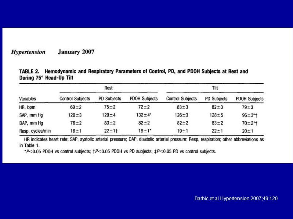 Barbic et al Hypertension 2007;49:120