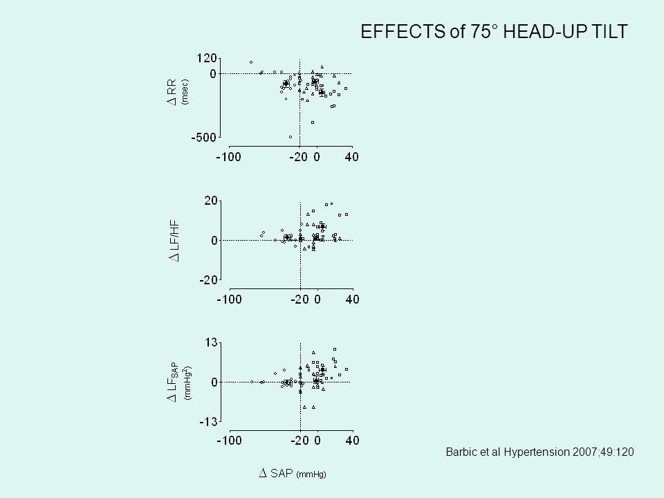EFFECTS of 75° HEAD-UP TILT