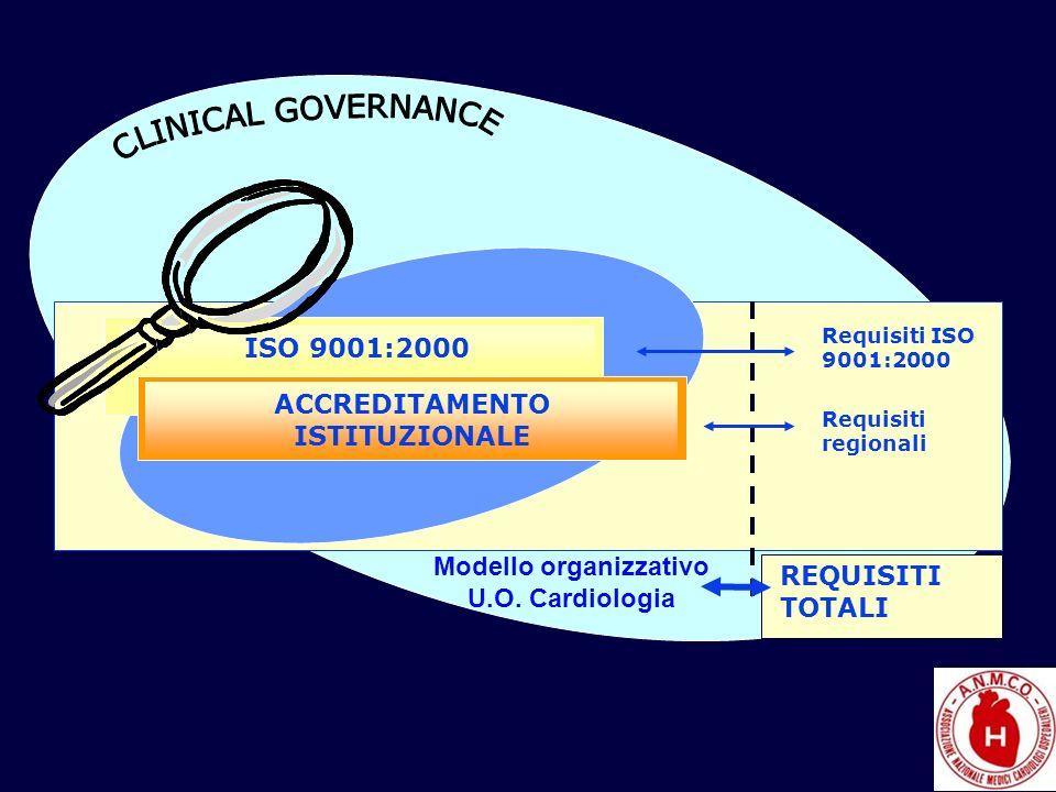 ISO 9001:2000 ACCREDITAMENTO ISTITUZIONALE Requisiti ISO 9001:2000 Requisiti regionali REQUISITI TOTALI Modello organizzativo U.O. Cardiologia