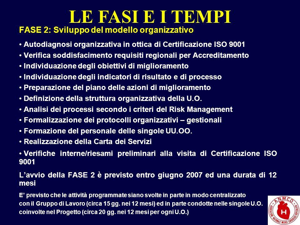 FASE 2: Sviluppo del modello organizzativo Autodiagnosi organizzativa in ottica di Certificazione ISO 9001 Verifica soddisfacimento requisiti regional