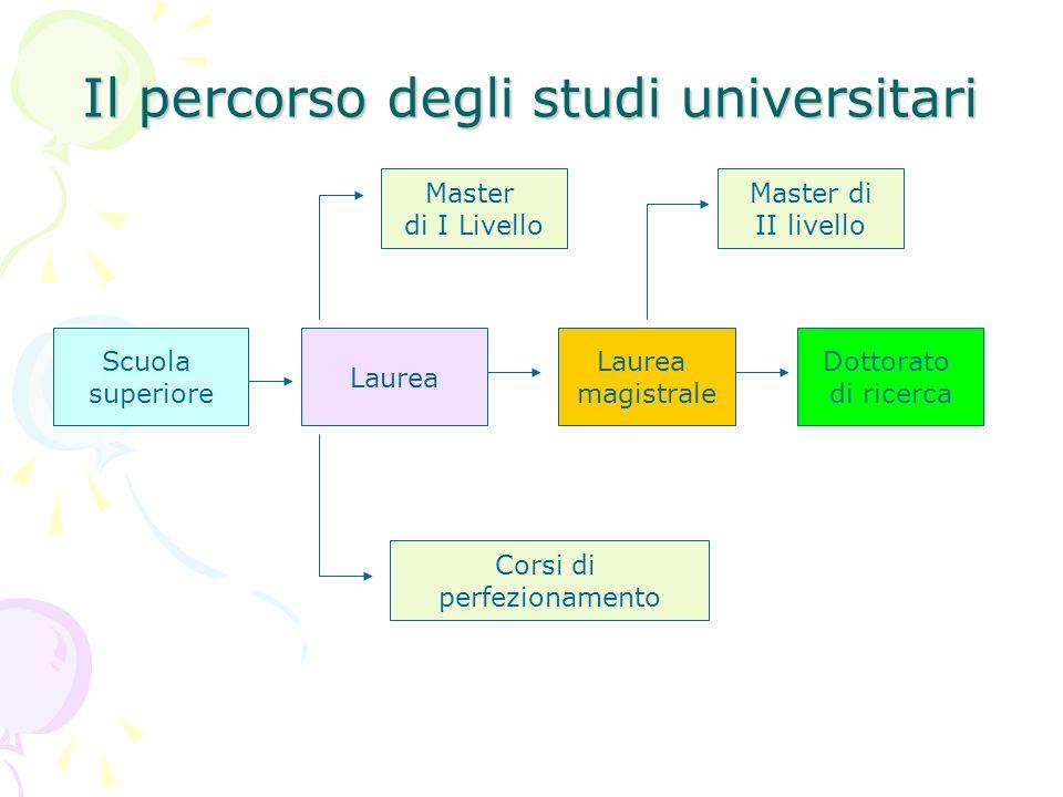 Il percorso degli studi universitari Scuola superiore Laurea magistrale Dottorato di ricerca Master di I Livello Master di II livello Corsi di perfezi