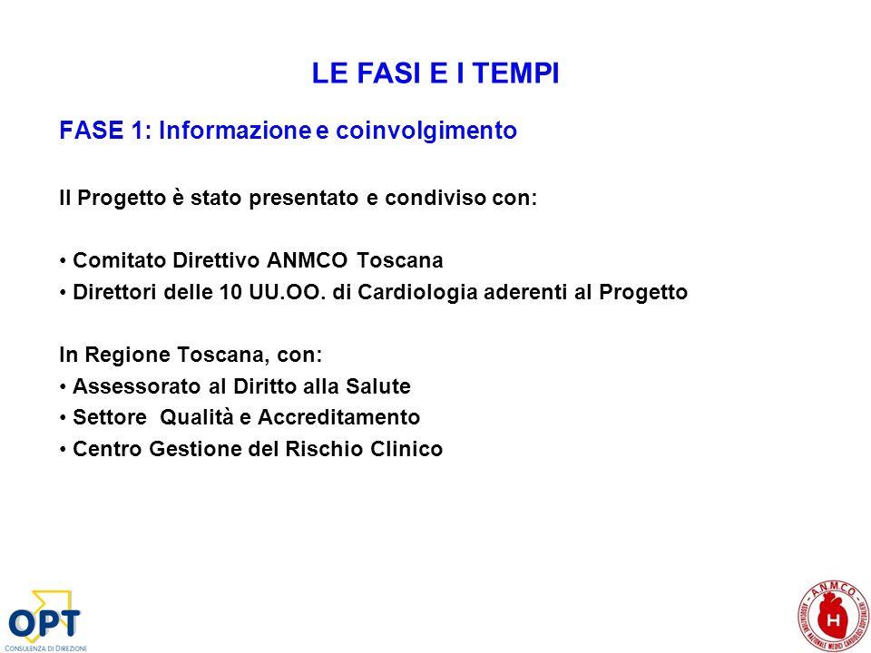 FASE 1: Informazione e coinvolgimento Il Progetto è stato presentato e condiviso con: Comitato Direttivo ANMCO Toscana Direttori delle 10 UU.OO. di Ca