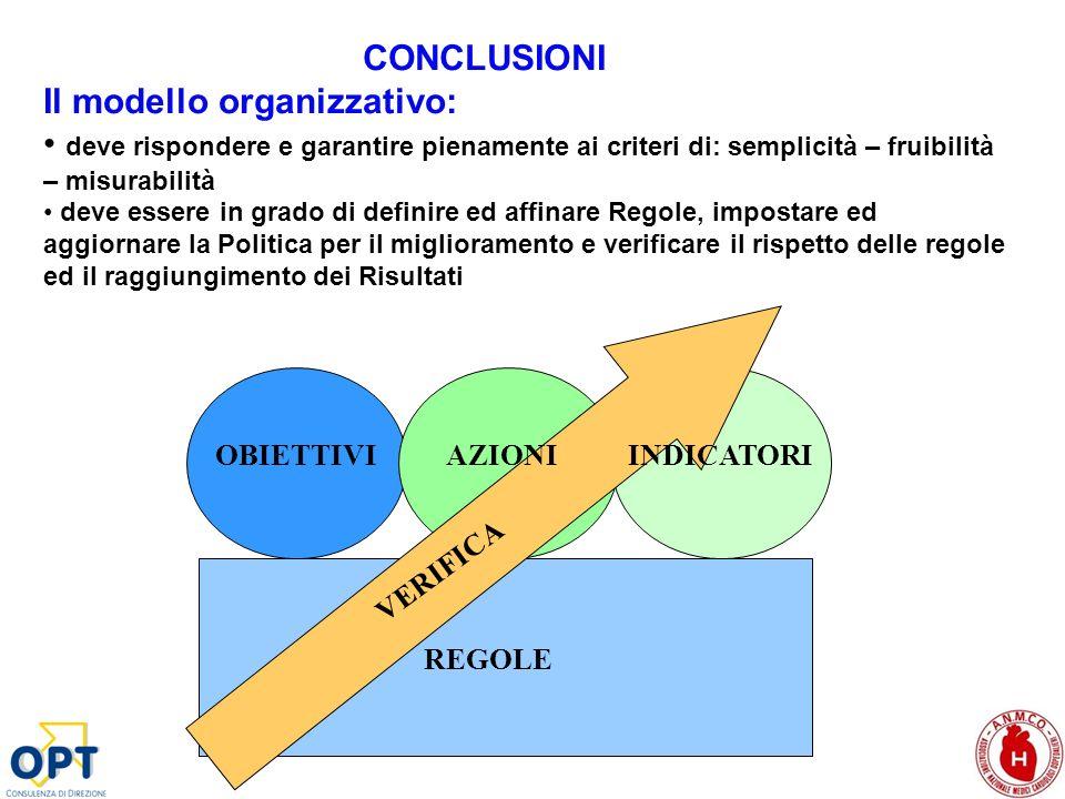 CONCLUSIONI Il modello organizzativo: deve rispondere e garantire pienamente ai criteri di: semplicità – fruibilità – misurabilità deve essere in grad