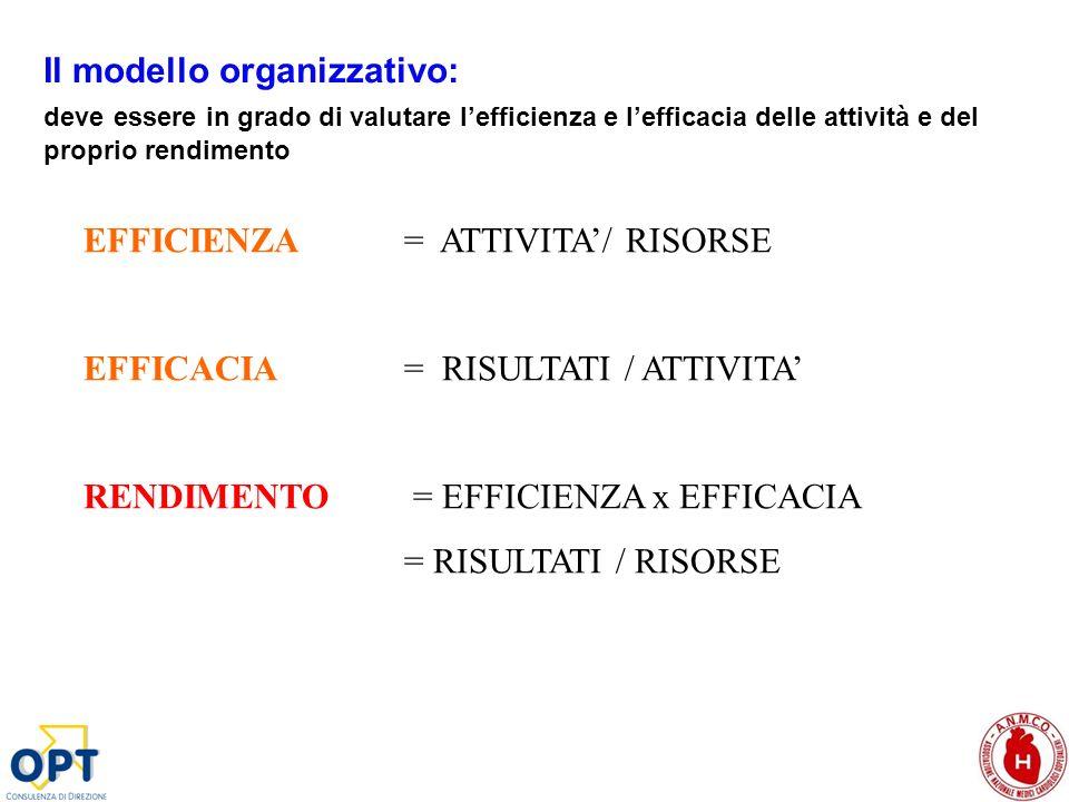 EFFICIENZA = ATTIVITA/ RISORSE EFFICACIA = RISULTATI / ATTIVITA RENDIMENTO = EFFICIENZA x EFFICACIA = RISULTATI / RISORSE Il modello organizzativo: de