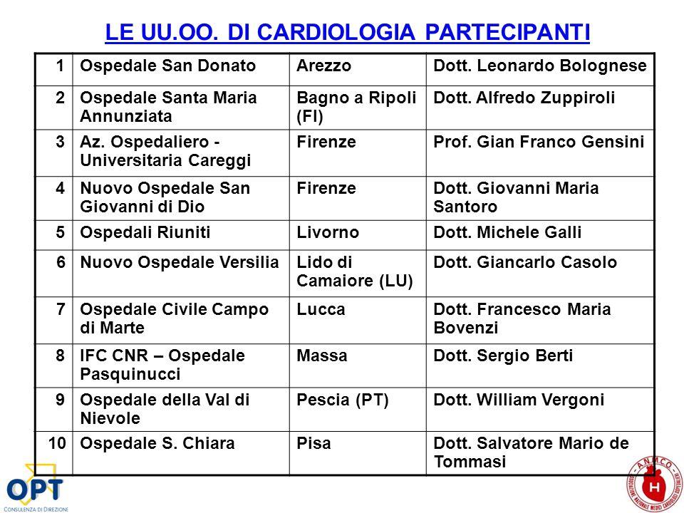 LE UU.OO. DI CARDIOLOGIA PARTECIPANTI 1Ospedale San DonatoArezzoDott. Leonardo Bolognese 2Ospedale Santa Maria Annunziata Bagno a Ripoli (FI) Dott. Al