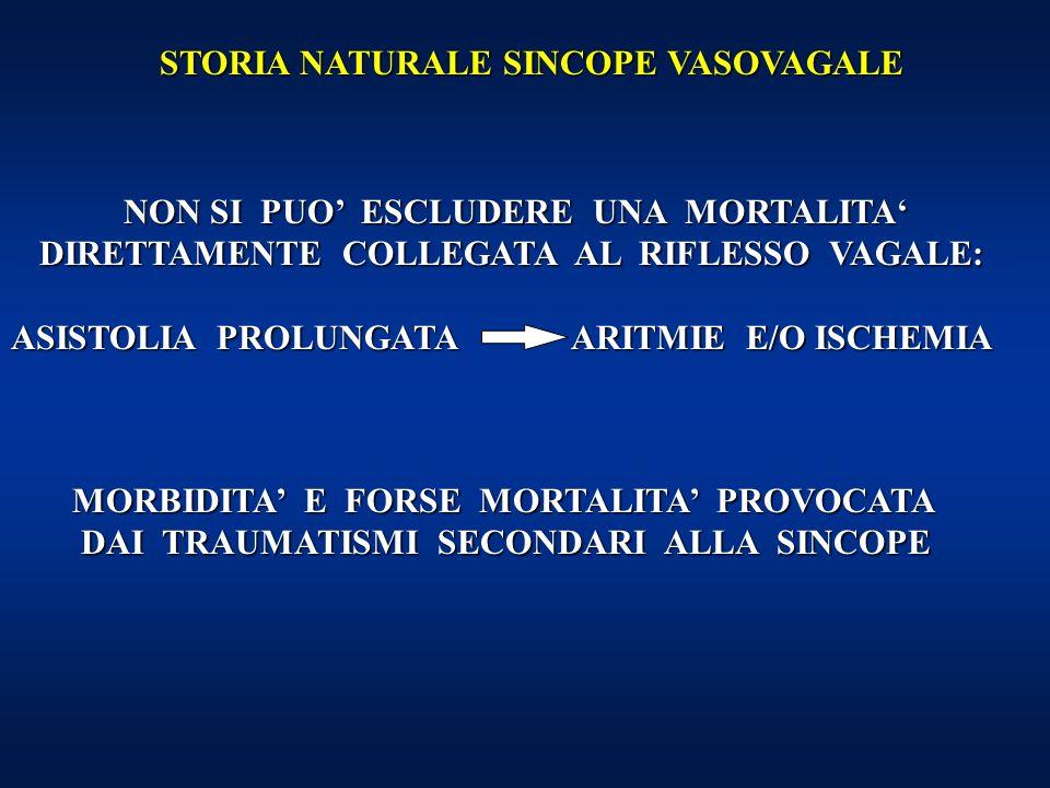 STORIA NATURALE SINCOPE VASOVAGALE NON SI PUO ESCLUDERE UNA MORTALITA DIRETTAMENTE COLLEGATA AL RIFLESSO VAGALE: NON SI PUO ESCLUDERE UNA MORTALITA DIRETTAMENTE COLLEGATA AL RIFLESSO VAGALE: ASISTOLIA PROLUNGATA ARITMIE E/O ISCHEMIA MORBIDITA E FORSE MORTALITA PROVOCATA DAI TRAUMATISMI SECONDARI ALLA SINCOPE DAI TRAUMATISMI SECONDARI ALLA SINCOPE