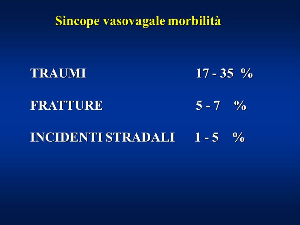 Sincope vasovagale morbilità Sincope vasovagale morbilità TRAUMI 17 - 35 % FRATTURE 5 - 7 % INCIDENTI STRADALI 1 - 5 %