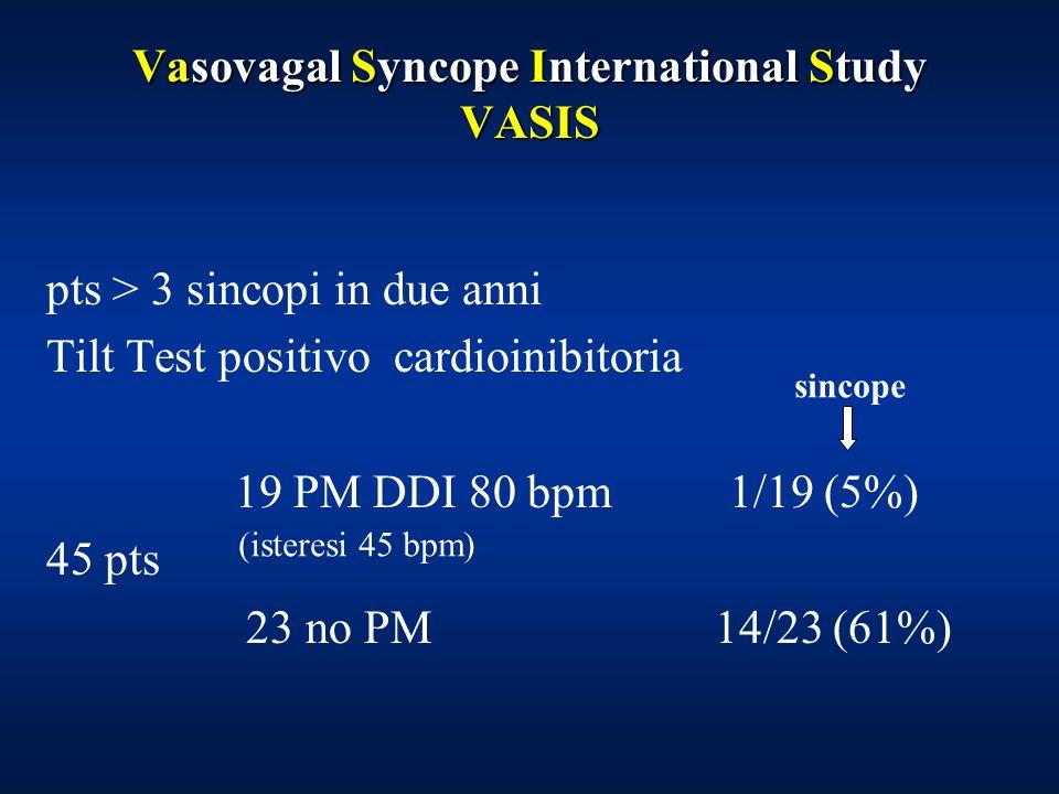 Vasovagal Syncope International Study VASIS pts > 3 sincopi in due anni Tilt Test positivo cardioinibitoria 19 PM DDI 80 bpm 1/19 (5%) 45 pts 23 no PM 14/23 (61%) sincope (isteresi 45 bpm)