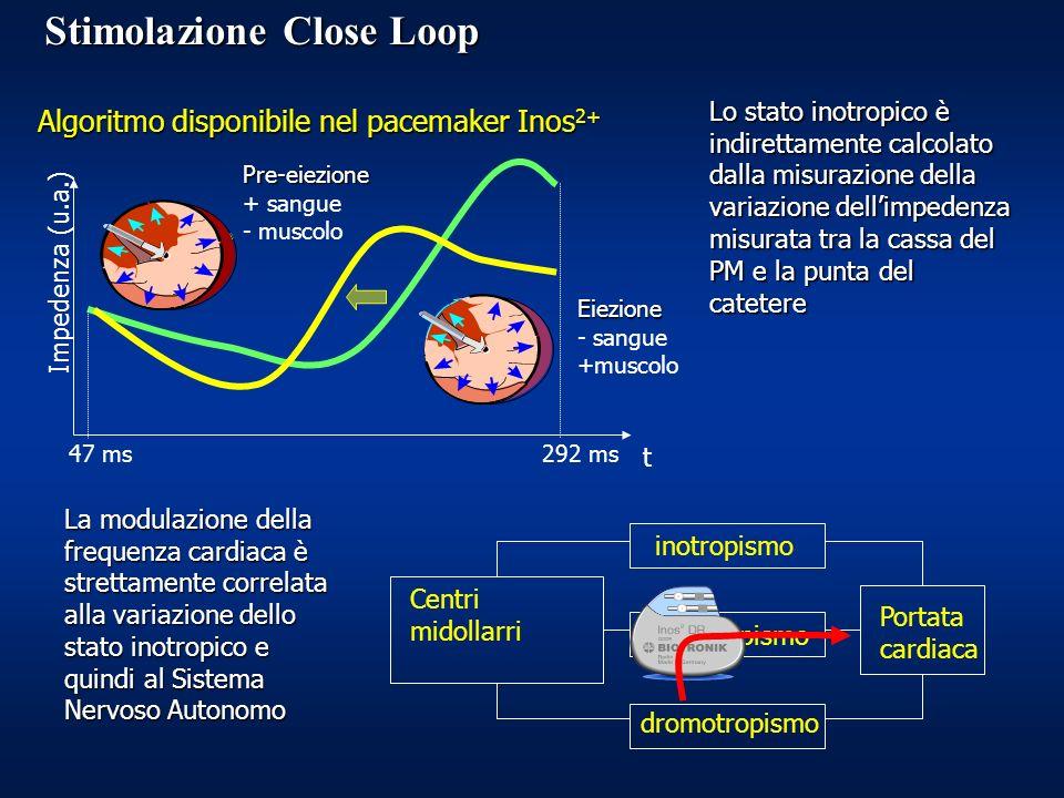 Pre-eiezione + sangue - muscolo Eiezione - sangue +muscolo 47 ms292 ms Impedenza (u.a.) t Lo stato inotropico è indirettamente calcolato dalla misurazione della variazione dellimpedenza misurata tra la cassa del PM e la punta del catetere Algoritmo disponibile nel pacemaker Inos 2+ La modulazione della frequenza cardiaca è strettamente correlata alla variazione dello stato inotropico e quindi al Sistema Nervoso Autonomo Centri midollarri inotropismo cronotropismo dromotropismo Portata cardiaca Stimolazione Close Loop