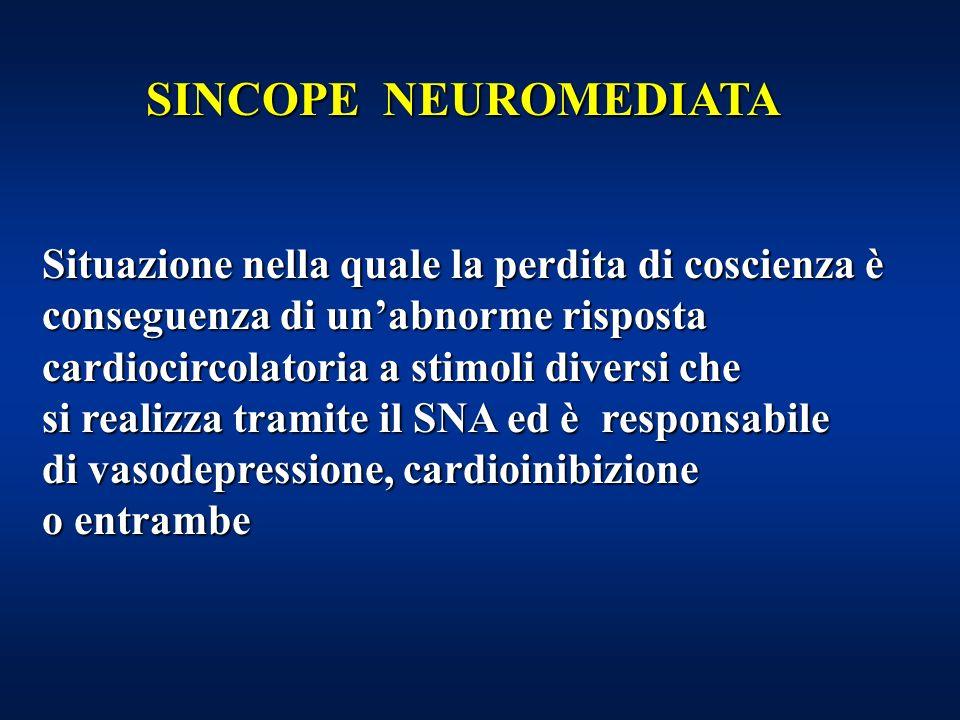SINCOPE NEUROMEDIATA Situazione nella quale la perdita di coscienza è conseguenza di unabnorme risposta cardiocircolatoria a stimoli diversi che si realizza tramite il SNA ed è responsabile di vasodepressione, cardioinibizione o entrambe