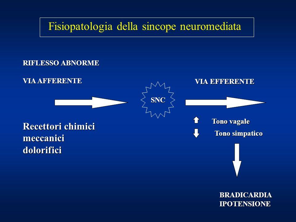 Fisiopatologia della sincope neuromediata RIFLESSO ABNORME VIA AFFERENTE SNC VIA EFFERENTE Tono vagale Tono simpatico BRADICARDIAIPOTENSIONE Recettori chimici meccanicidolorifici