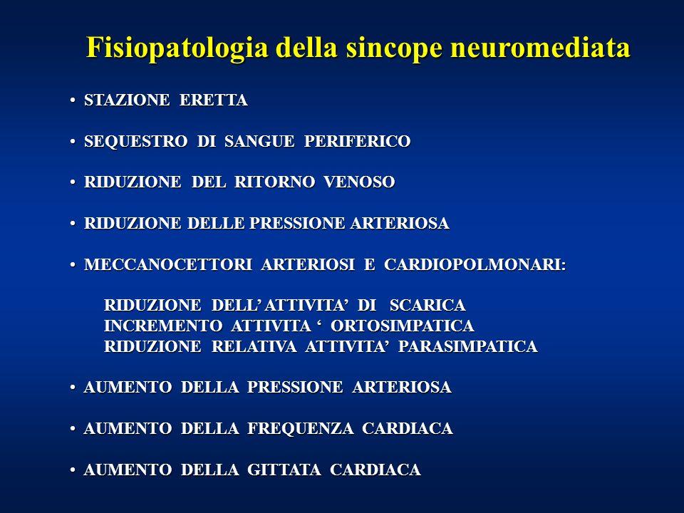 Fisiopatologia della sincope neuromediata STAZIONE ERETTA STAZIONE ERETTA SEQUESTRO DI SANGUE PERIFERICO SEQUESTRO DI SANGUE PERIFERICO RIDUZIONE DEL RITORNO VENOSO RIDUZIONE DEL RITORNO VENOSO RIDUZIONE DELLE PRESSIONE ARTERIOSA RIDUZIONE DELLE PRESSIONE ARTERIOSA MECCANOCETTORI ARTERIOSI E CARDIOPOLMONARI: MECCANOCETTORI ARTERIOSI E CARDIOPOLMONARI: RIDUZIONE DELL ATTIVITA DI SCARICA RIDUZIONE DELL ATTIVITA DI SCARICA INCREMENTO ATTIVITA ORTOSIMPATICA INCREMENTO ATTIVITA ORTOSIMPATICA RIDUZIONE RELATIVA ATTIVITA PARASIMPATICA RIDUZIONE RELATIVA ATTIVITA PARASIMPATICA AUMENTO DELLA PRESSIONE ARTERIOSA AUMENTO DELLA PRESSIONE ARTERIOSA AUMENTO DELLA FREQUENZA CARDIACA AUMENTO DELLA FREQUENZA CARDIACA AUMENTO DELLA GITTATA CARDIACA AUMENTO DELLA GITTATA CARDIACA