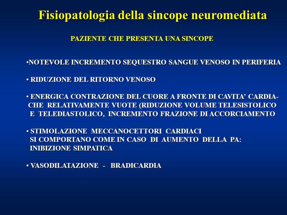 Fisiopatologia della sincope neuromediata PAZIENTE CHE PRESENTA UNA SINCOPE NOTEVOLE INCREMENTO SEQUESTRO SANGUE VENOSO IN PERIFERIANOTEVOLE INCREMENTO SEQUESTRO SANGUE VENOSO IN PERIFERIA RIDUZIONE DEL RITORNO VENOSO RIDUZIONE DEL RITORNO VENOSO ENERGICA CONTRAZIONE DEL CUORE A FRONTE DI CAVITA CARDIA- ENERGICA CONTRAZIONE DEL CUORE A FRONTE DI CAVITA CARDIA- CHE RELATIVAMENTE VUOTE (RIDUZIONE VOLUME TELESISTOLICO CHE RELATIVAMENTE VUOTE (RIDUZIONE VOLUME TELESISTOLICO E TELEDIASTOLICO, INCREMENTO FRAZIONE DI ACCORCIAMENTO E TELEDIASTOLICO, INCREMENTO FRAZIONE DI ACCORCIAMENTO STIMOLAZIONE MECCANOCETTORI CARDIACI STIMOLAZIONE MECCANOCETTORI CARDIACI SI COMPORTANO COME IN CASO DI AUMENTO DELLA PA: SI COMPORTANO COME IN CASO DI AUMENTO DELLA PA: INIBIZIONE SIMPATICA INIBIZIONE SIMPATICA VASODILATAZIONE - BRADICARDIA VASODILATAZIONE - BRADICARDIA
