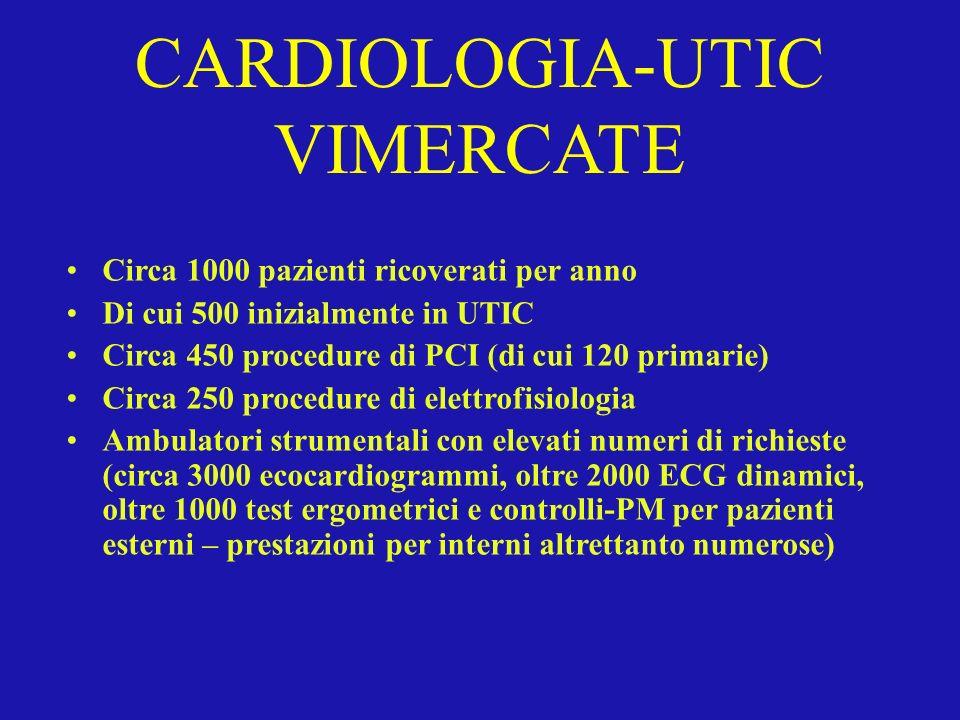 CARDIOLOGIA-UTIC VIMERCATE Circa 1000 pazienti ricoverati per anno Di cui 500 inizialmente in UTIC Circa 450 procedure di PCI (di cui 120 primarie) Ci