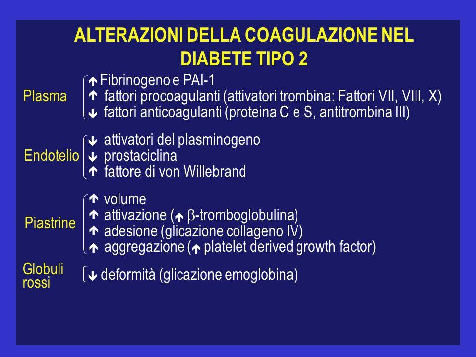 ALTERAZIONI DELLA COAGULAZIONE NEL DIABETE TIPO 2 Plasma Fibrinogeno e PAI-1 fattori procoagulanti (attivatori trombina: Fattori VII, VIII, X) fattori anticoagulanti (proteina C e S, antitrombina III) Endotelio attivatori del plasminogeno prostaciclina fattore di von Willebrand Piastrine volume attivazione ( -tromboglobulina) adesione (glicazione collageno IV) aggregazione ( platelet derived growth factor) Globuli rossi deformità (glicazione emoglobina)